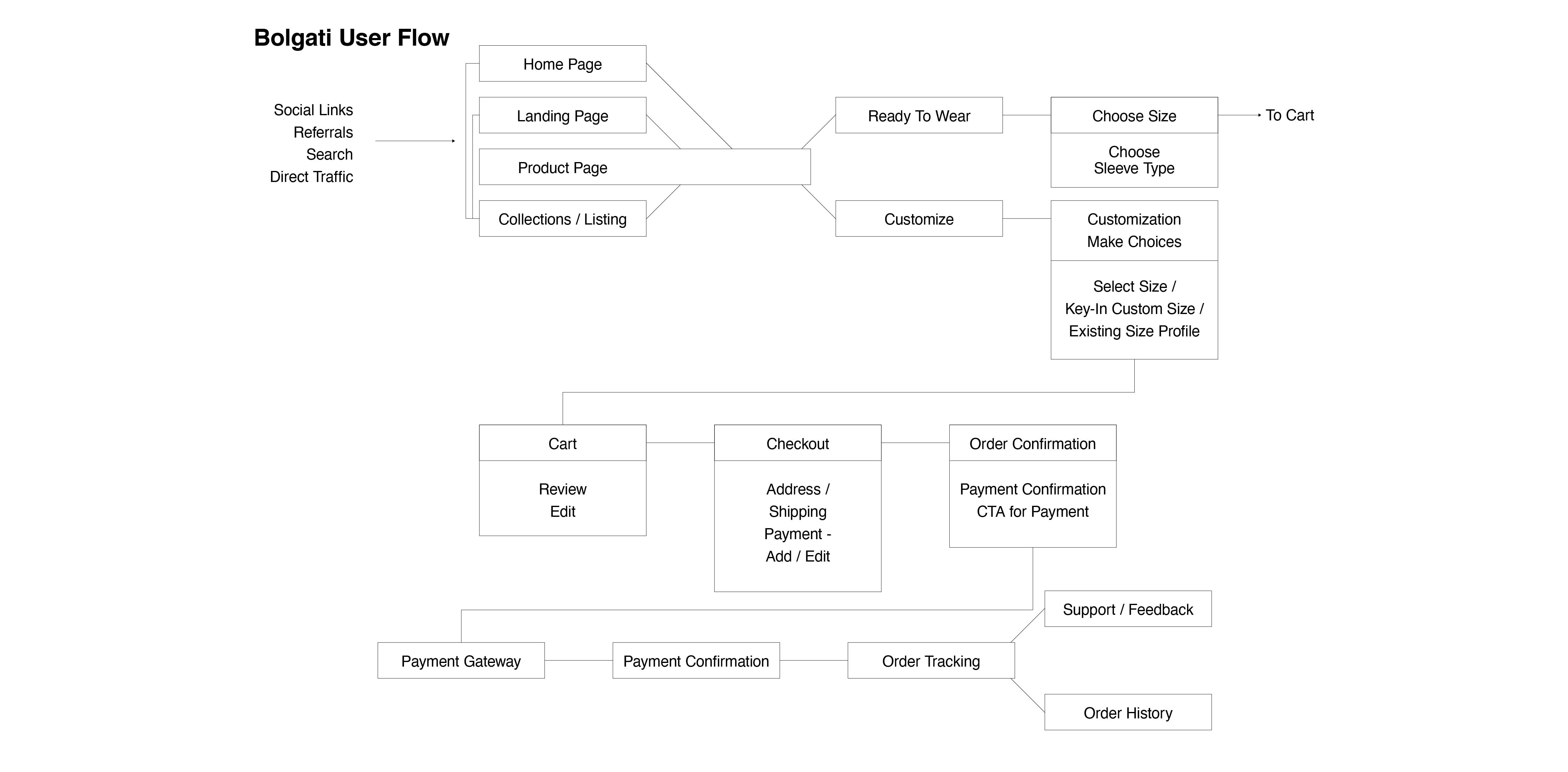 User Flow – Wireframe@2x-100